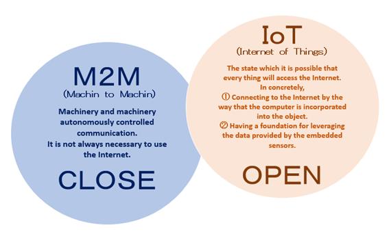IoT/M2M Description
