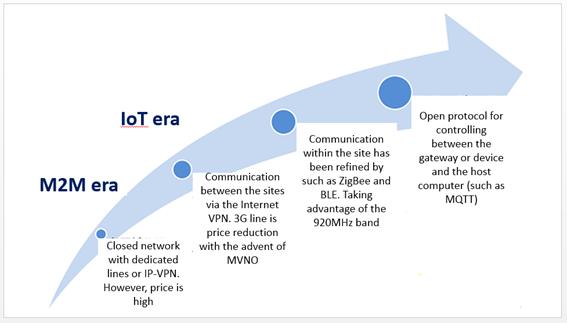 IoT Development element