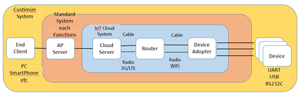 IoT/M2M System Foundation