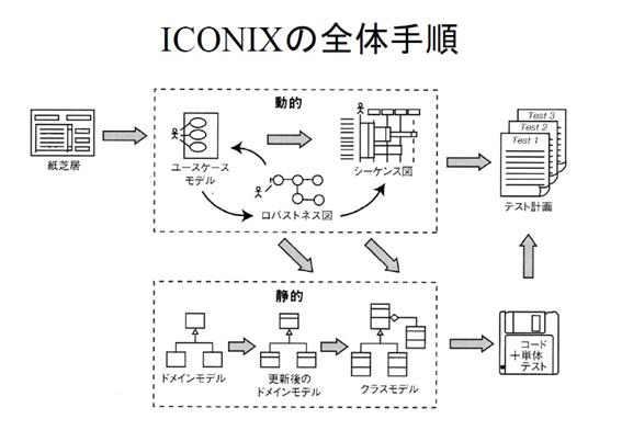 ICONIX活用による開発フロー