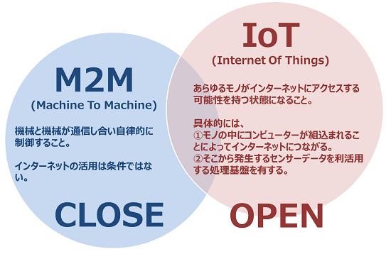 IoT/M2M説明