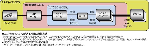 IoT/M2Mシステム基盤