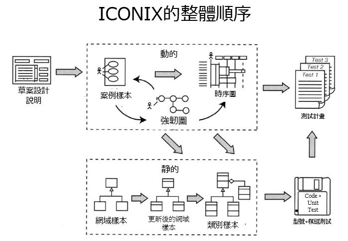 由ICONIX利用的开发弗洛