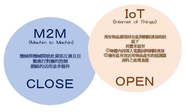 IoT/M2M 说明
